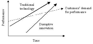 c7f055ea0c4dd6 Disruptive Innovation – Innovation Zen