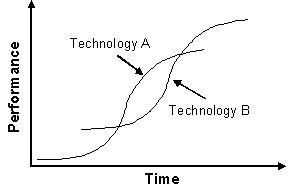 Resultado de imagen de s curve innovation